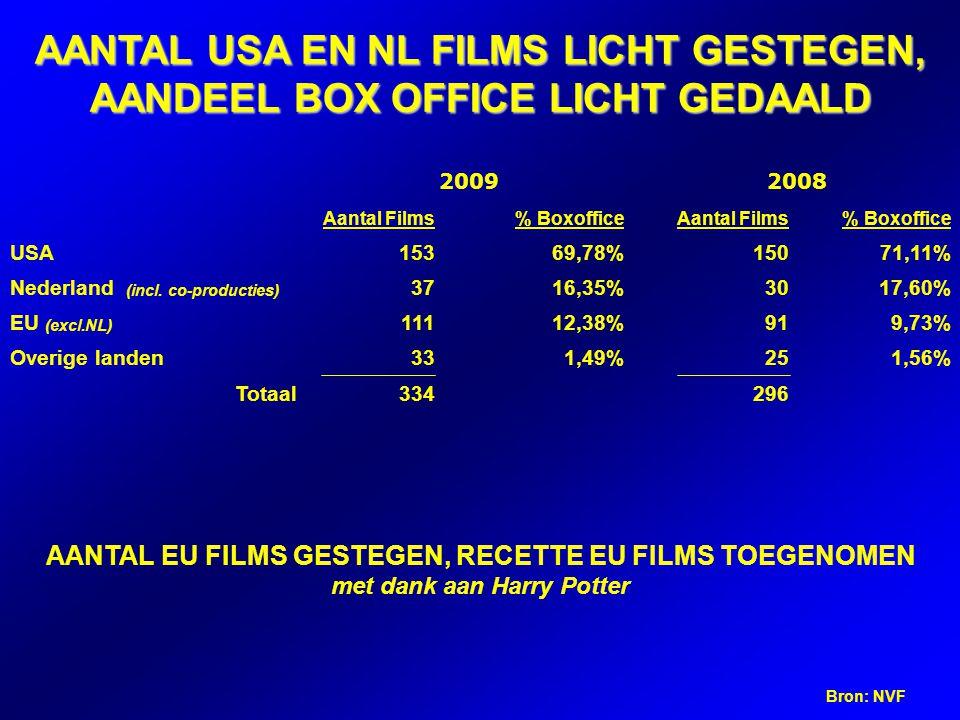 AANTAL USA EN NL FILMS LICHT GESTEGEN, AANDEEL BOX OFFICE LICHT GEDAALD 20092008 Aantal Films% BoxofficeAantal Films% Boxoffice USA15369,78%15071,11% Nederland (incl.