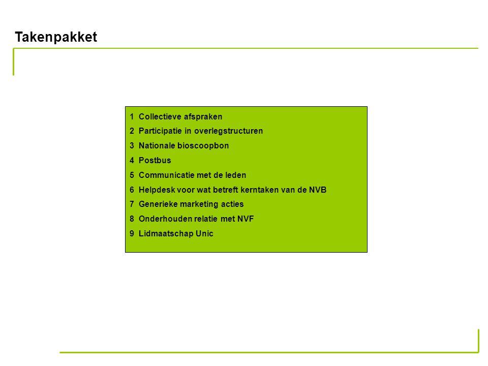 Takenpakket 1 Collectieve afspraken 2 Participatie in overlegstructuren 3 Nationale bioscoopbon 4 Postbus 5 Communicatie met de leden 6 Helpdesk voor wat betreft kerntaken van de NVB 7 Generieke marketing acties 8 Onderhouden relatie met NVF 9 Lidmaatschap Unic
