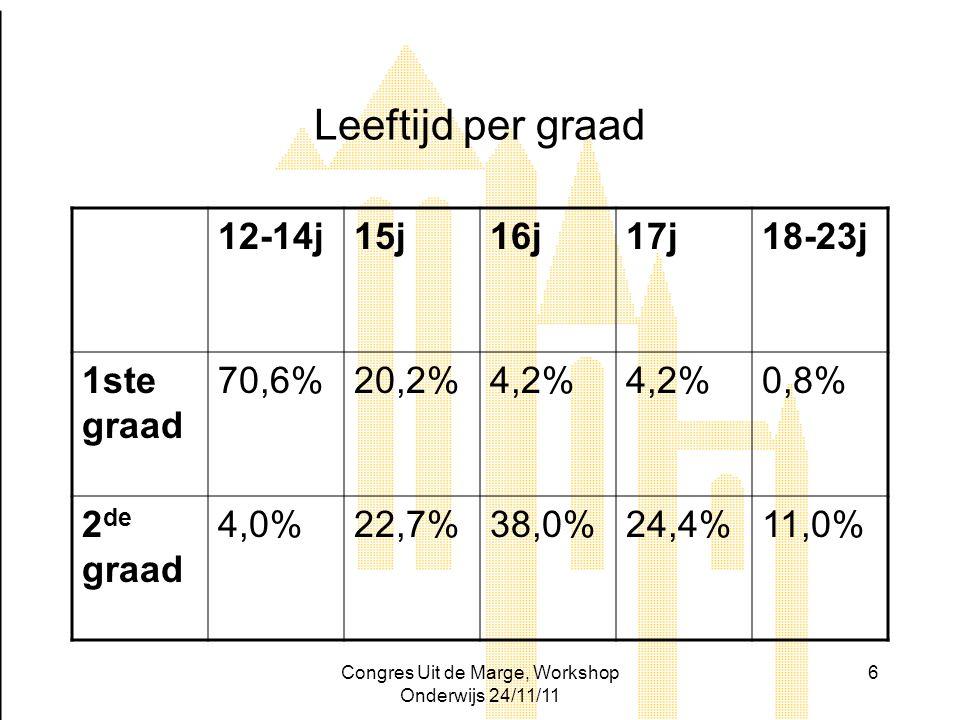 Congres Uit de Marge, Workshop Onderwijs 24/11/11 6 Leeftijd per graad 12-14j15j16j17j18-23j 1ste graad 70,6%20,2%4,2% 0,8% 2 de graad 4,0%22,7%38,0%2