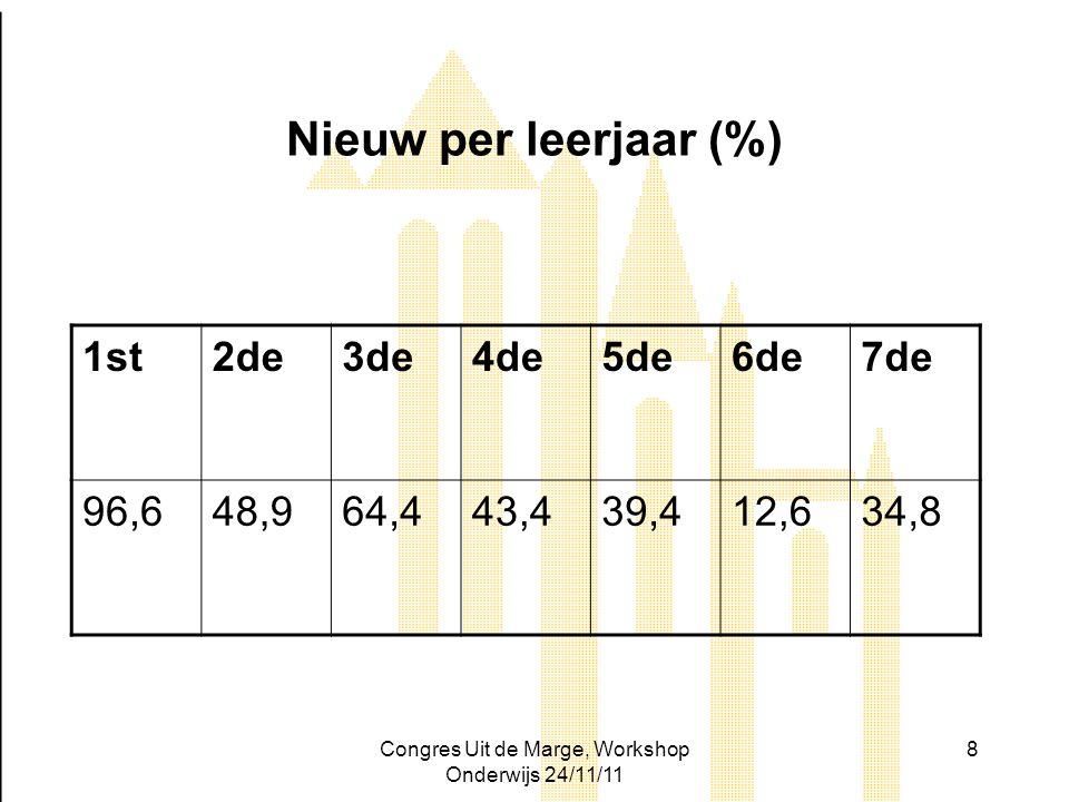 Congres Uit de Marge, Workshop Onderwijs 24/11/11 8 Nieuw per leerjaar (%) 1st2de3de4de5de6de7de 96,648,964,443,439,412,634,8
