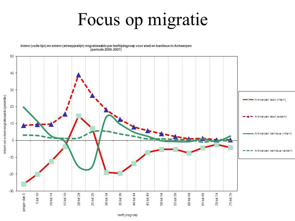 2 perspectieven op jong zijn in Antwerpen Sociaal-ruimtelijke structuren Migratie en diversiteit