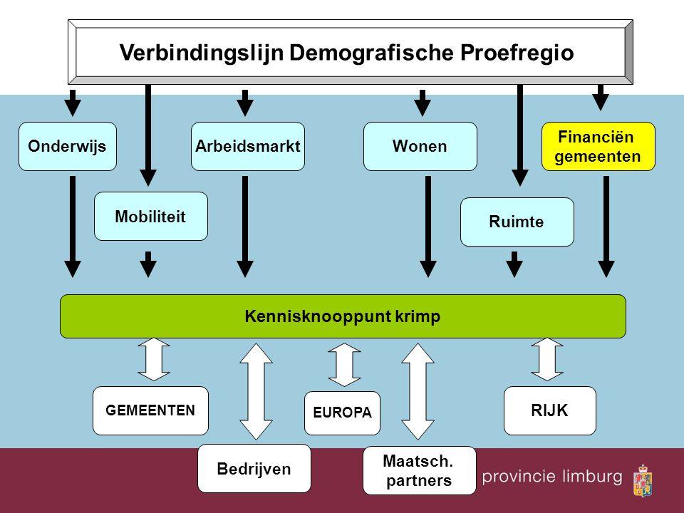 OnderwijsArbeidsmarktWonen Ruimte Financiën gemeenten Mobiliteit EUROPA GEMEENTEN RIJK Bedrijven Maatsch. partners Verbindingslijn Demografische Proef