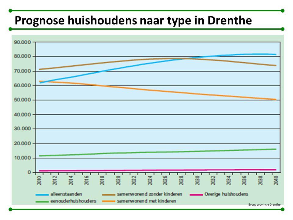 Prognose huishoudens naar type in Drenthe
