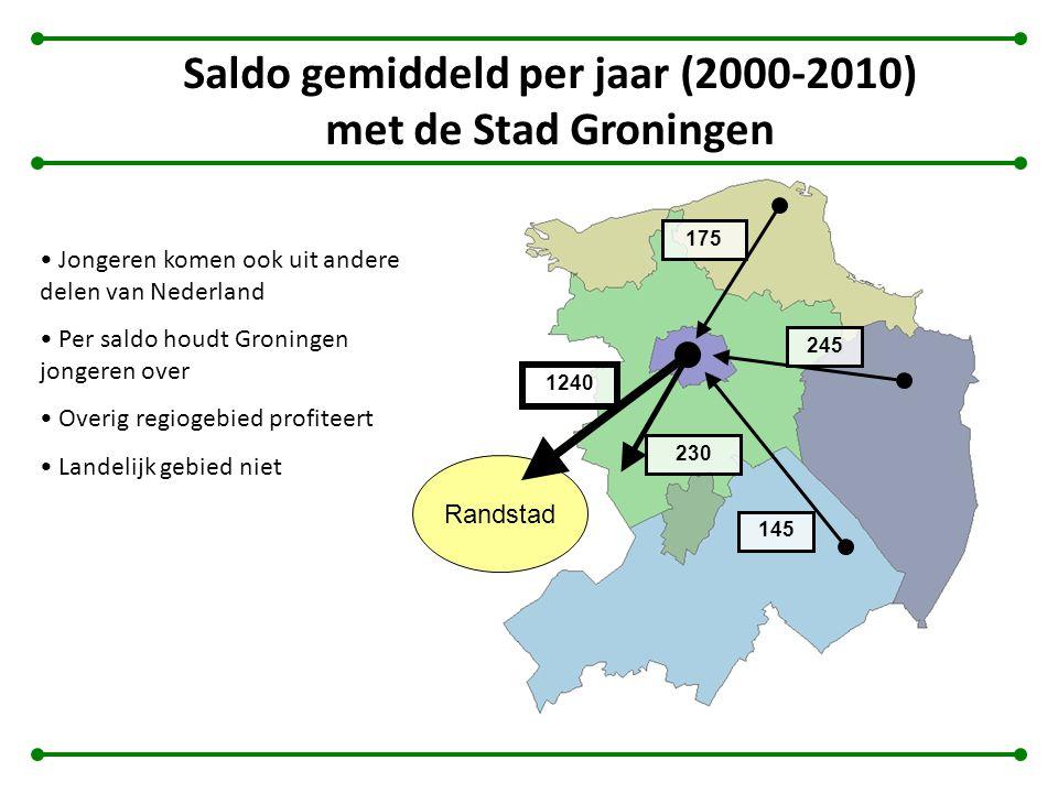 Saldo gemiddeld per jaar (2000-2010) met de Stad Groningen Randstad 1240 230 145 245 175 Jongeren komen ook uit andere delen van Nederland Per saldo houdt Groningen jongeren over Overig regiogebied profiteert Landelijk gebied niet