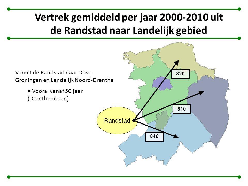 Vertrek gemiddeld per jaar 2000-2010 uit de Randstad naar Landelijk gebied Vanuit de Randstad naar Oost- Groningen en Landelijk Noord-Drenthe Vooral vanaf 50 jaar (Drenthenieren) Randstad 840 810 320