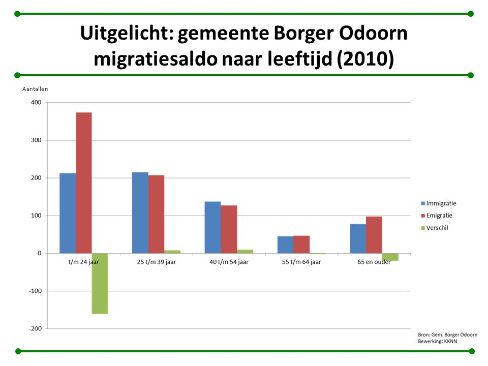 Uitgelicht: gemeente Borger Odoorn migratiesaldo naar leeftijd (2010) Aantallen