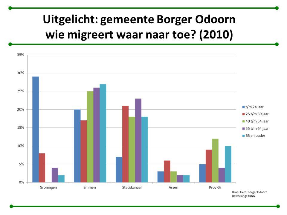 Uitgelicht: gemeente Borger Odoorn wie migreert waar naar toe (2010)