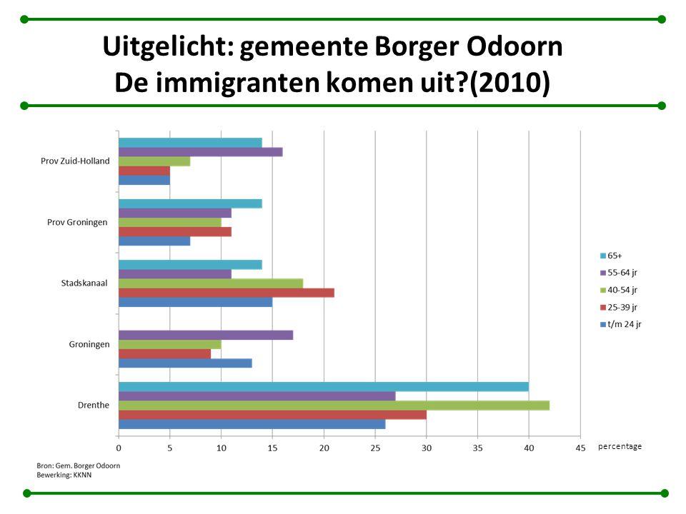 Uitgelicht: gemeente Borger Odoorn De immigranten komen uit (2010) percentage
