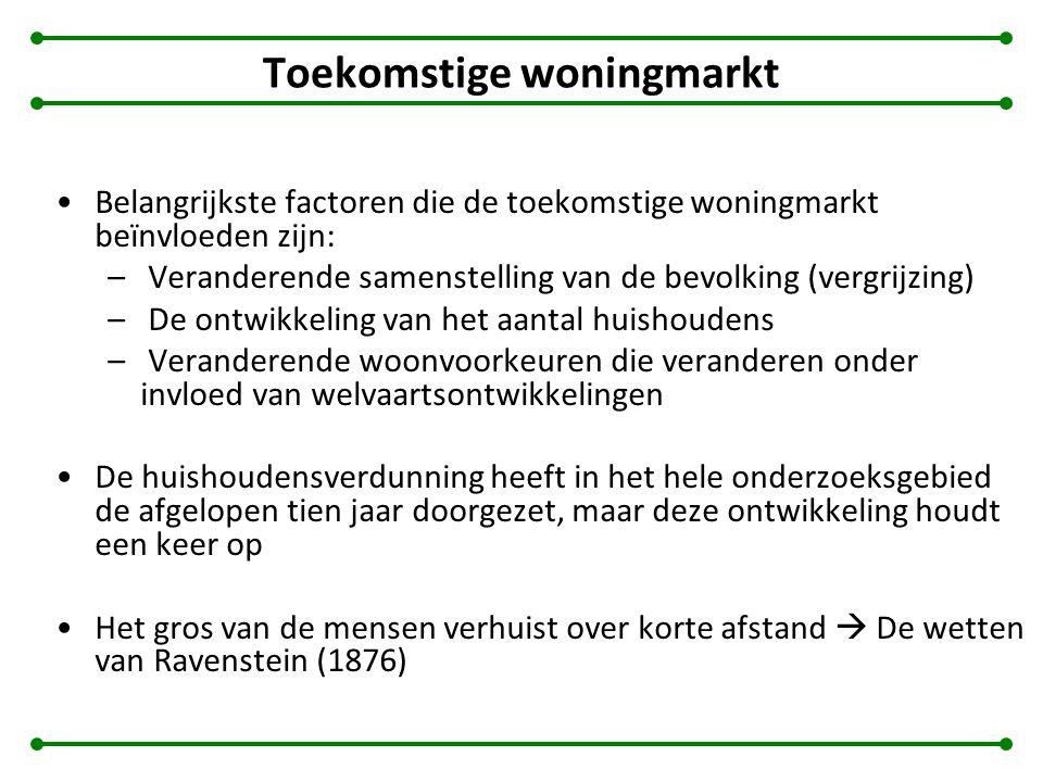 Toekomstige woningmarkt Belangrijkste factoren die de toekomstige woningmarkt beïnvloeden zijn: – Veranderende samenstelling van de bevolking (vergrijzing) – De ontwikkeling van het aantal huishoudens – Veranderende woonvoorkeuren die veranderen onder invloed van welvaartsontwikkelingen De huishoudensverdunning heeft in het hele onderzoeksgebied de afgelopen tien jaar doorgezet, maar deze ontwikkeling houdt een keer op Het gros van de mensen verhuist over korte afstand  De wetten van Ravenstein (1876)