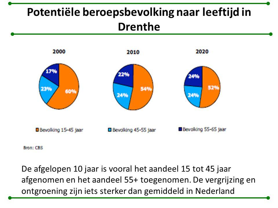 Potentiële beroepsbevolking naar leeftijd in Drenthe De afgelopen 10 jaar is vooral het aandeel 15 tot 45 jaar afgenomen en het aandeel 55+ toegenomen.