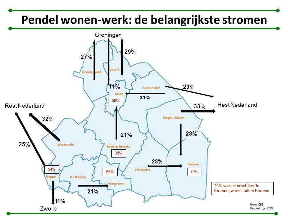 Pendel wonen-werk: de belangrijkste stromen 23% 27% 32% 33% 29% 54% 70%62% 70% van de arbeiders in Emmen, werkt ook in Emmen 58% Groningen Rest Nederland Zwolle Rest Nederland 11% 25% 21% 35% Bron: CBS Bewerking KKNN