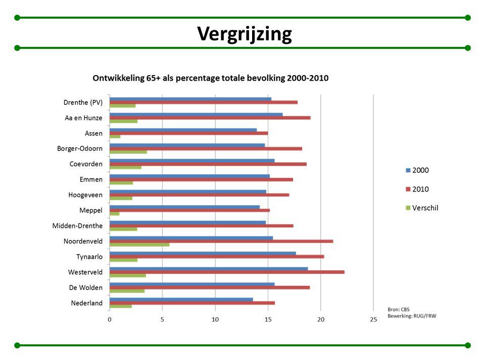 Vergrijzing II Prognose ontwikkeling 65+ als percentage totale bevolking 2010-2040 Bron: CBS Bewerking KKNN