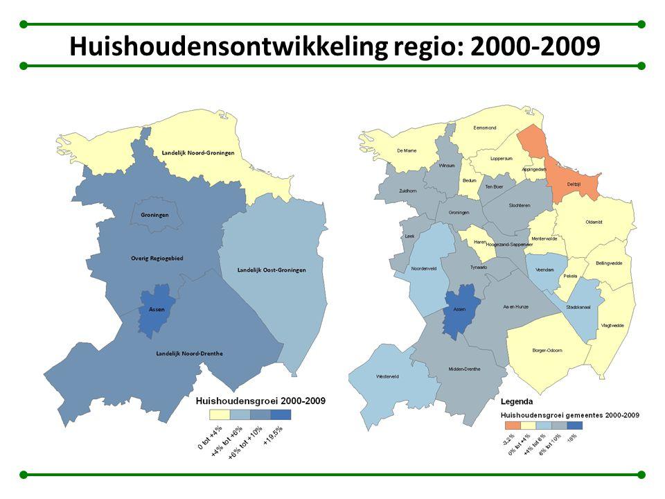 Huishoudensontwikkeling regio: 2000-2009