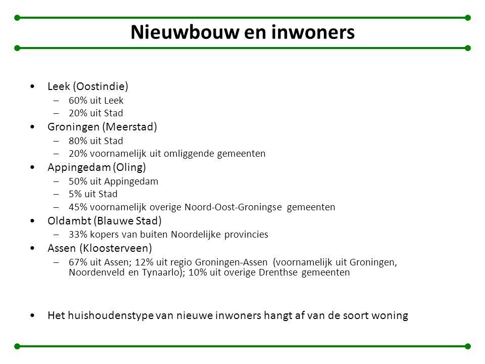 Nieuwbouw en inwoners Leek (Oostindie) –60% uit Leek –20% uit Stad Groningen (Meerstad) –80% uit Stad –20% voornamelijk uit omliggende gemeenten Appin
