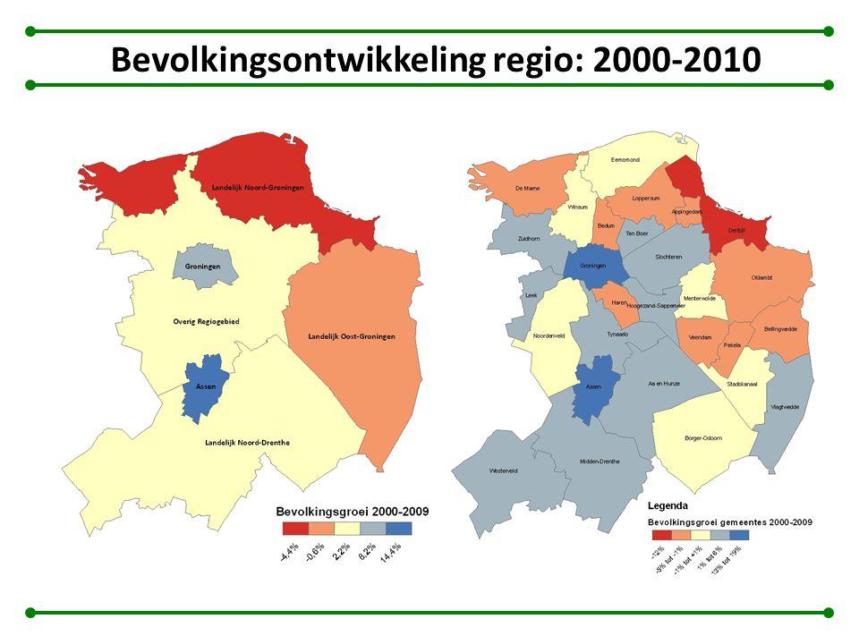 Bevolkingsontwikkeling regio: 2000-2010