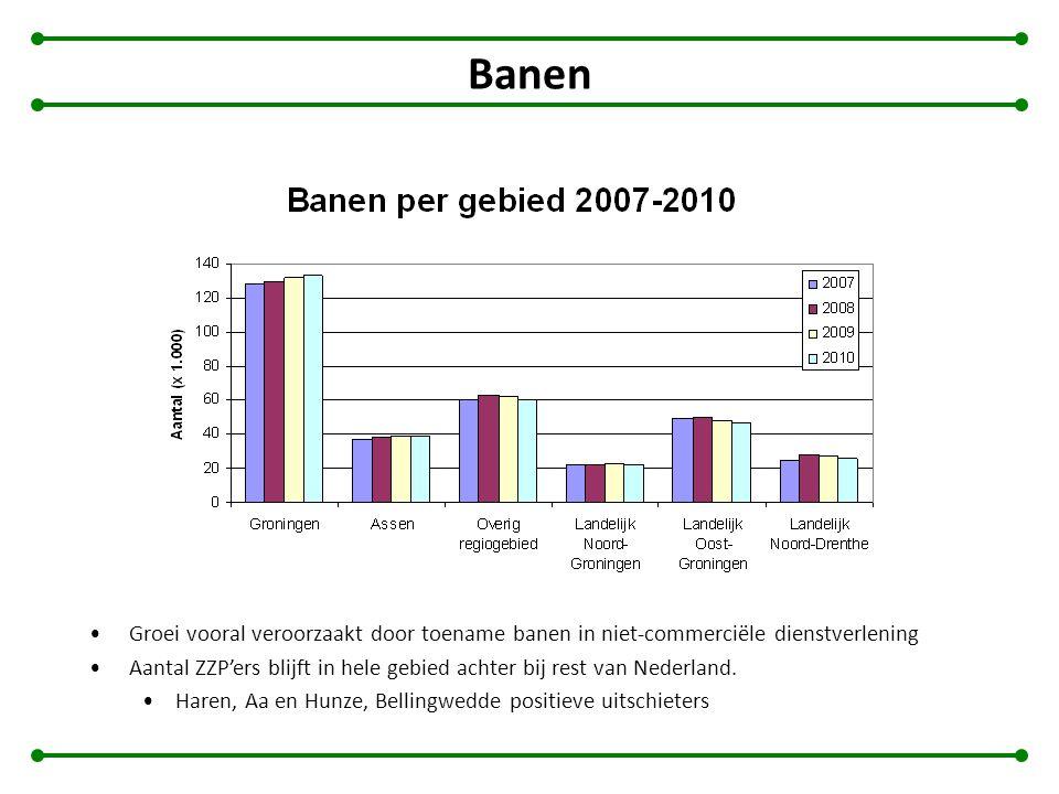 Banen Groei vooral veroorzaakt door toename banen in niet-commerciële dienstverlening Aantal ZZP'ers blijft in hele gebied achter bij rest van Nederland.