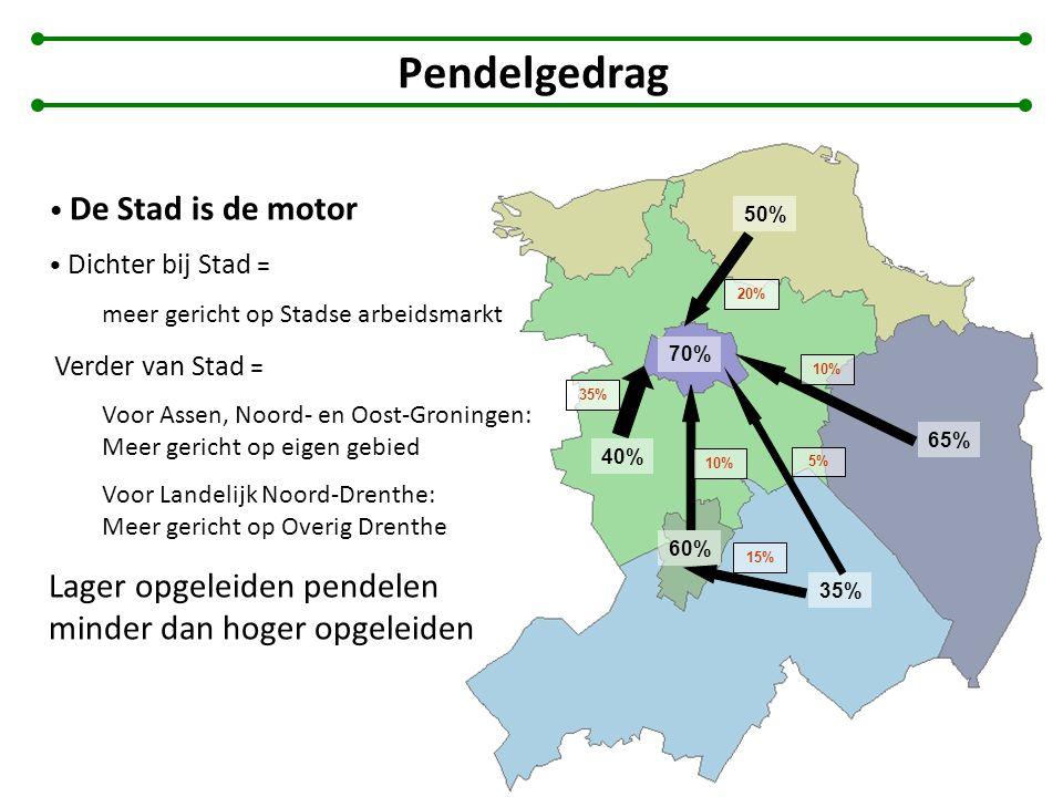 Pendelgedrag 70% 60% 40% 50% 65% 35% 10% 35% 20% 10% 5% 15% De Stad is de motor Dichter bij Stad = meer gericht op Stadse arbeidsmarkt Verder van Stad = Voor Assen, Noord- en Oost-Groningen: Meer gericht op eigen gebied Voor Landelijk Noord-Drenthe: Meer gericht op Overig Drenthe Lager opgeleiden pendelen minder dan hoger opgeleiden