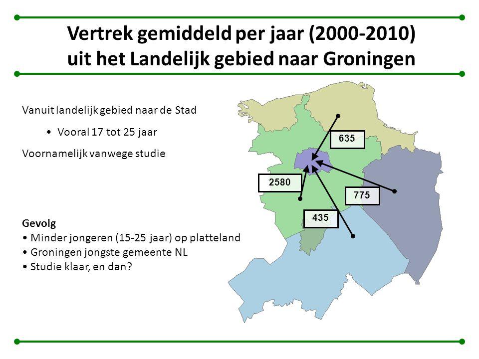 Vertrek gemiddeld per jaar (2000- 2010) uit de Stad Groningen Vanuit de Stad naar Randstad (55%) Vooral 21 tot 30 jaar Indien niet naar de Randstad, voor het grootste deel naar regiogebied, maar ook naar landelijke gebieden Vooral vanaf 25 tot 40 jaar Randstad 2580 2810 290 530 460