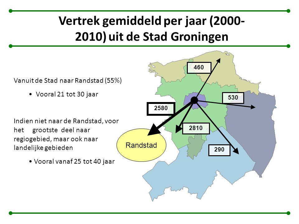 Vertrek gemiddeld per jaar (2000- 2010) uit de Stad Groningen Vanuit de Stad naar Randstad (55%) Vooral 21 tot 30 jaar Indien niet naar de Randstad, v