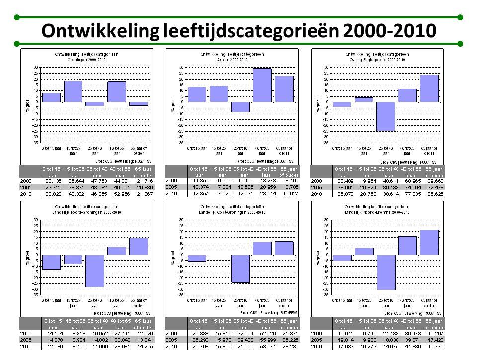 Ontwikkeling leeftijdscategorieën 2000-2010