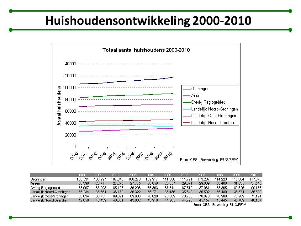 Huishoudensontwikkeling 2000-2010
