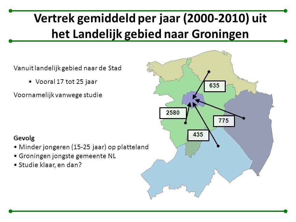 Vertrek gemiddeld per jaar (2000-2010) uit het Landelijk gebied naar Groningen Vanuit landelijk gebied naar de Stad Vooral 17 tot 25 jaar Voornamelijk