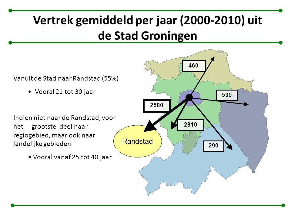 Vertrek gemiddeld per jaar (2000-2010) uit de Stad Groningen Vanuit de Stad naar Randstad (55%) Vooral 21 tot 30 jaar Indien niet naar de Randstad, vo