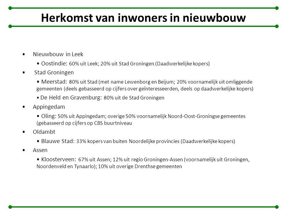 Herkomst van inwoners in nieuwbouw Nieuwbouw in Leek Oostindie: 60% uit Leek; 20% uit Stad Groningen (Daadwerkelijke kopers) Stad Groningen Meerstad: