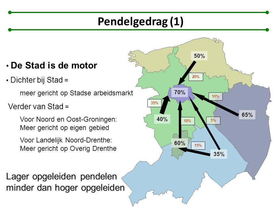 70% 60% 40% 50% 65% 35% 10% 35% 20% 10% 5% 15% De Stad is de motor Dichter bij Stad = meer gericht op Stadse arbeidsmarkt Verder van Stad = Voor Noord