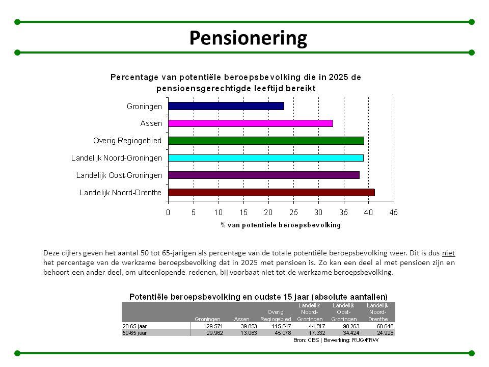 Pensionering Deze cijfers geven het aantal 50 tot 65-jarigen als percentage van de totale potentiële beroepsbevolking weer. Dit is dus niet het percen