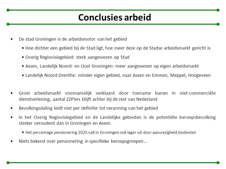 Conclusies arbeid De stad Groningen is de arbeidsmotor van het gebied Hoe dichter een gebied bij de Stad ligt, hoe meer deze op de Stadse arbeidsmarkt