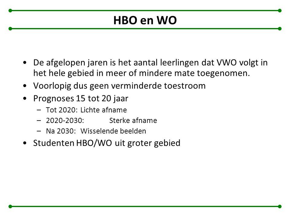 HBO en WO De afgelopen jaren is het aantal leerlingen dat VWO volgt in het hele gebied in meer of mindere mate toegenomen. Voorlopig dus geen verminde