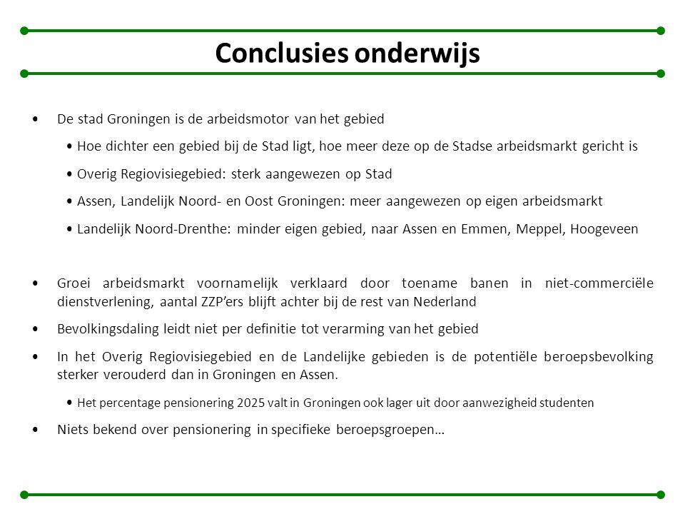 Conclusies onderwijs De stad Groningen is de arbeidsmotor van het gebied Hoe dichter een gebied bij de Stad ligt, hoe meer deze op de Stadse arbeidsma