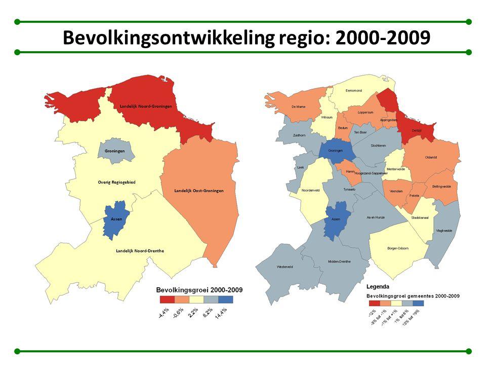 Bevolkingsontwikkeling regio: 2000-2009
