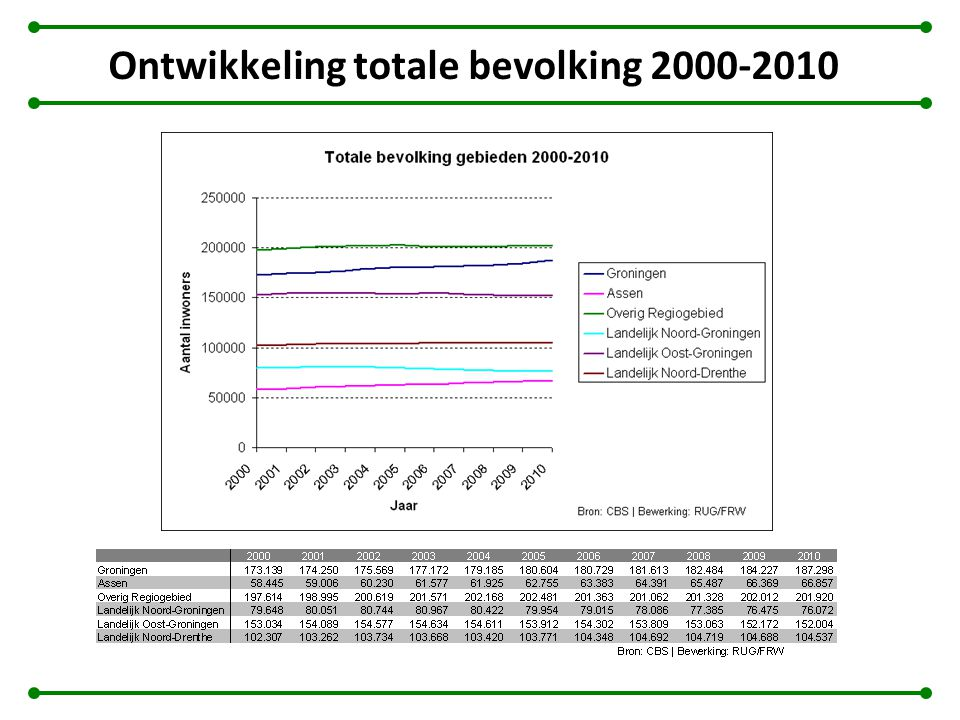 Herkomst van inwoners in nieuwbouw Nieuwbouw in Leek Oostindie: 60% uit Leek; 20% uit Stad Groningen (Daadwerkelijke kopers) Stad Groningen Meerstad: 80% uit Stad (met name Lewenborg en Beijum; 20% voornamelijk uit omliggende gemeenten (deels gebasseerd op cijfers over geïnteresseerden, deels op daadwerkelijke kopers) De Held en Gravenburg: 80% uit de Stad Groningen Appingedam Oling: 50% uit Appingedam; overige 50% voornamelijk Noord-Oost-Groningse gemeentes (gebasseerd op cijfers op CBS buurtniveau Oldambt Blauwe Stad: 33% kopers van buiten Noordelijke provincies (Daadwerkelijke kopers) Assen Kloosterveen: 67% uit Assen; 12% uit regio Groningen-Assen (voornamelijk uit Groningen, Noordenveld en Tynaarlo); 10% uit overige Drenthse gemeenten