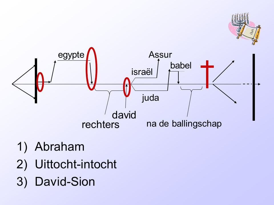 rechters david israël juda egypteAssur babel na de ballingschap 1)Abraham 2)Uittocht-intocht 3)David-Sion
