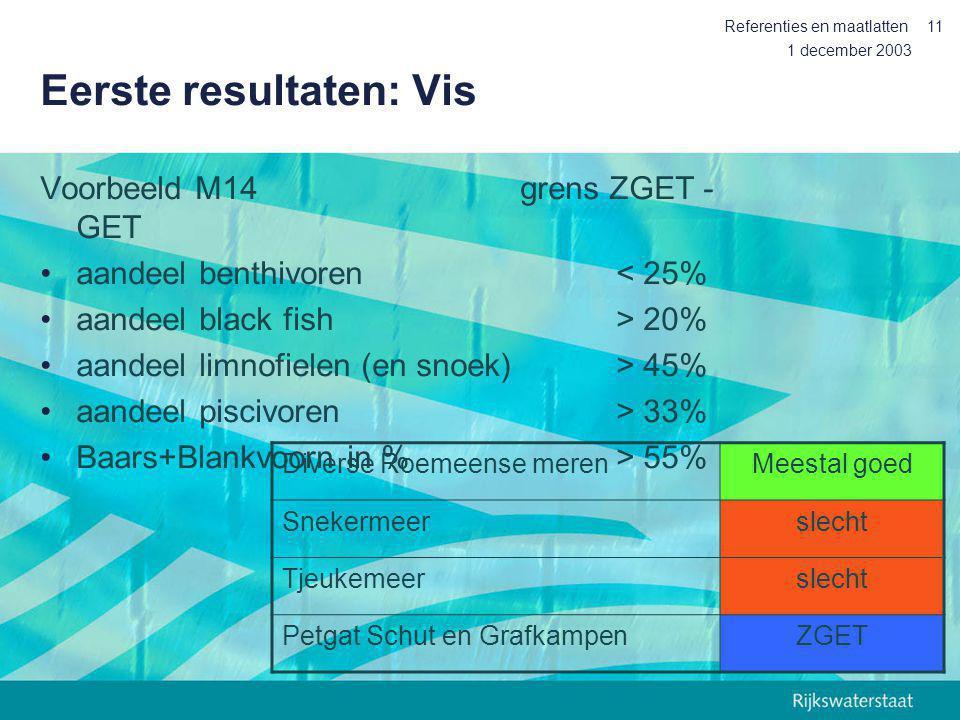 1 december 2003 Referenties en maatlatten11 Eerste resultaten: Vis Voorbeeld M14grens ZGET - GET aandeel benthivoren< 25% aandeel black fish > 20% aan