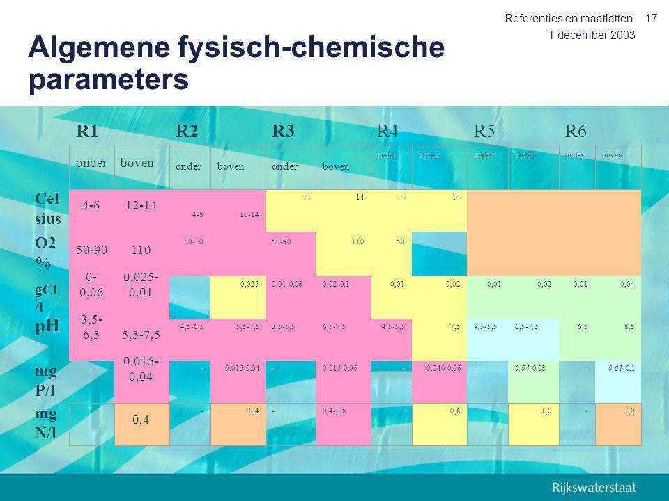 1 december 2003 Referenties en maatlatten17 Algemene fysisch-chemische parameters