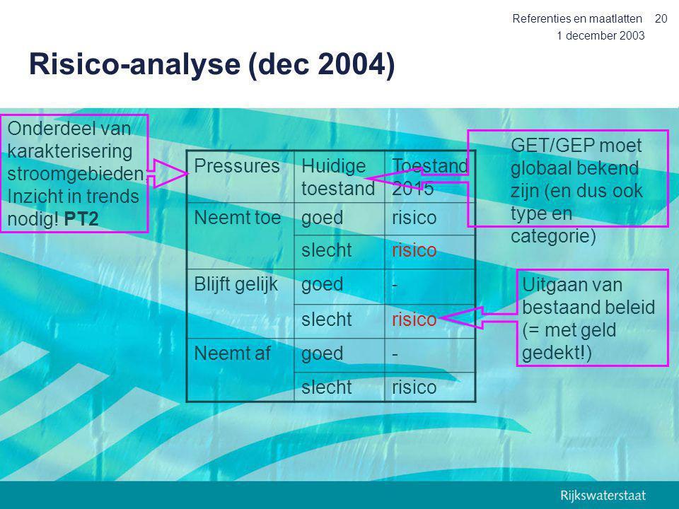 1 december 2003 Referenties en maatlatten20 Risico-analyse (dec 2004) PressuresHuidige toestand Toestand 2015 Neemt toegoedrisico slechtrisico Blijft