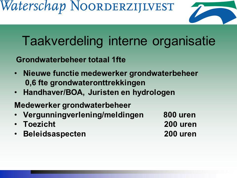 Taakverdeling interne organisatie Grondwaterbeheer totaal 1fte Nieuwe functie medewerker grondwaterbeheer 0,6 fte grondwateronttrekkingen Handhaver/BO