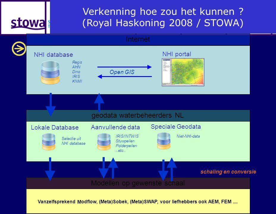 NHI database Regis AHN Dino IRIS KNMI NHI portal Internet geodata waterbeheerders NL Lokale Database Aanvullende data Speciale Geodata IRIS/INTWIS Stu