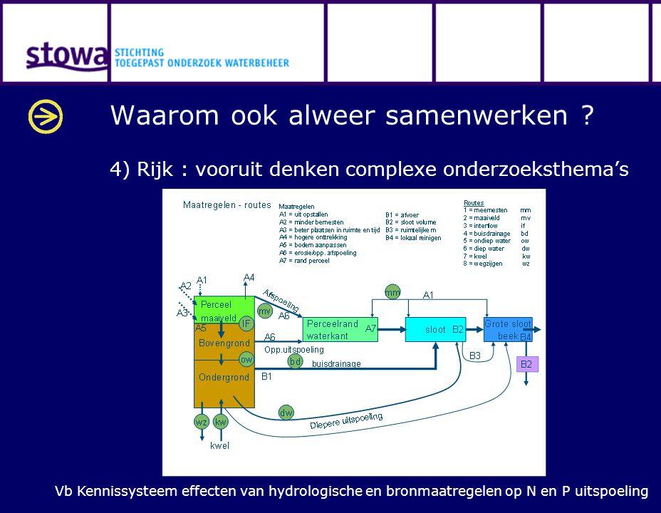 Waarom ook alweer samenwerken ? 4) Rijk : vooruit denken complexe onderzoeksthema's Vb Kennissysteem effecten van hydrologische en bronmaatregelen op