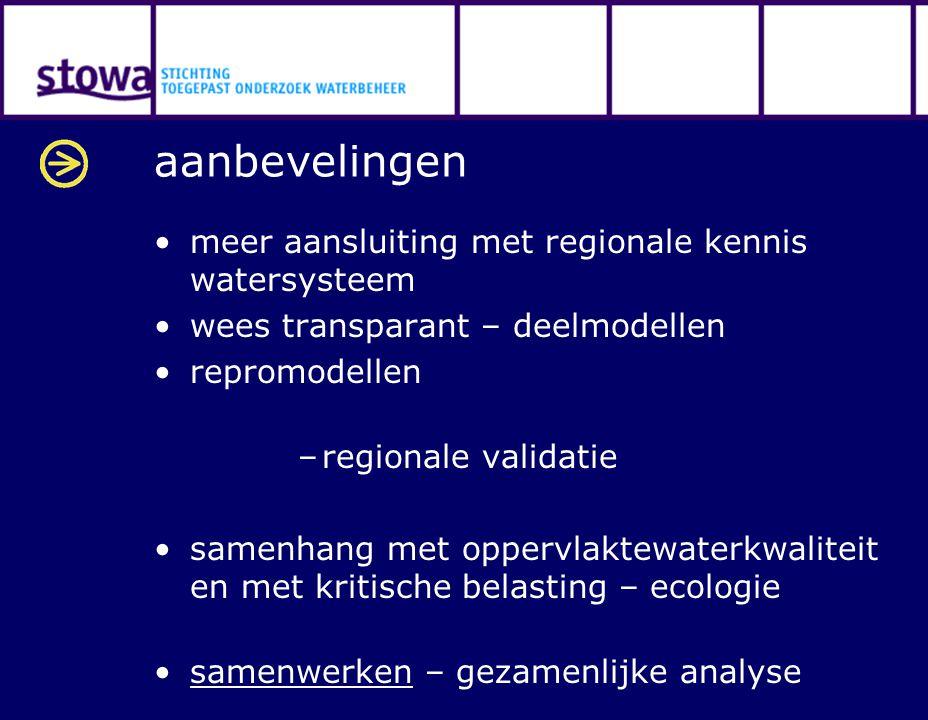 aanbevelingen meer aansluiting met regionale kennis watersysteem wees transparant – deelmodellen repromodellen –regionale validatie samenhang met oppervlaktewaterkwaliteit en met kritische belasting – ecologie samenwerken – gezamenlijke analyse