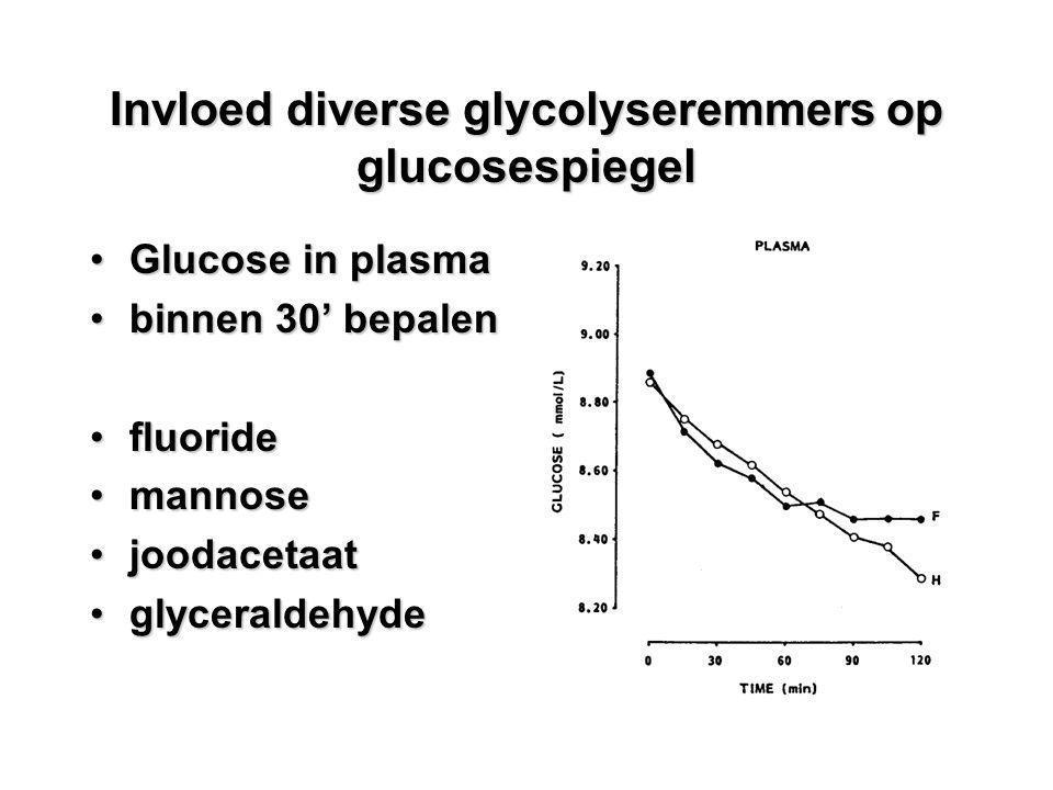 Invloed diverse glycolyseremmers op glucosespiegel Glucose in plasmaGlucose in plasma binnen 30' bepalenbinnen 30' bepalen fluoridefluoride mannoseman