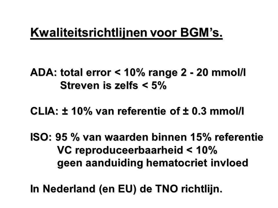 Kwaliteitsrichtlijnen voor BGM's. ADA: total error < 10% range 2 - 20 mmol/l Streven is zelfs < 5% Streven is zelfs < 5% CLIA: ± 10% van referentie of