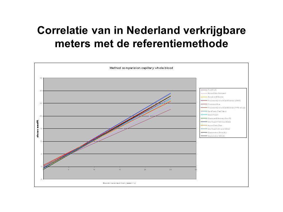 Correlatie van in Nederland verkrijgbare meters met de referentiemethode