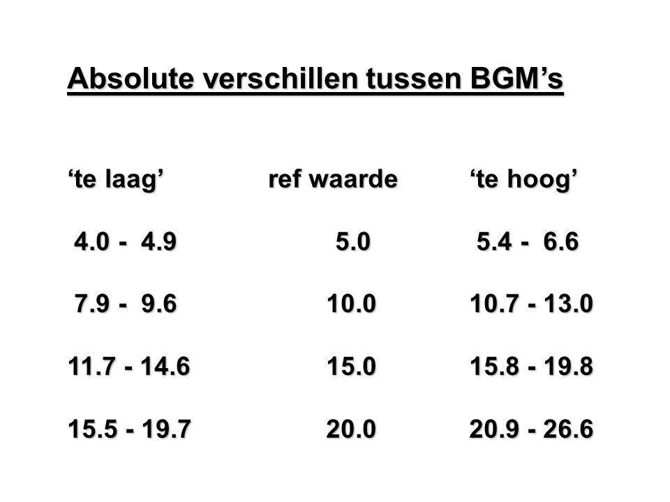 Absolute verschillen tussen BGM's 'te laag' ref waarde'te hoog' 4.0 - 4.95.0 5.4 - 6.6 4.0 - 4.95.0 5.4 - 6.6 7.9 - 9.6 10.010.7 - 13.0 7.9 - 9.6 10.0