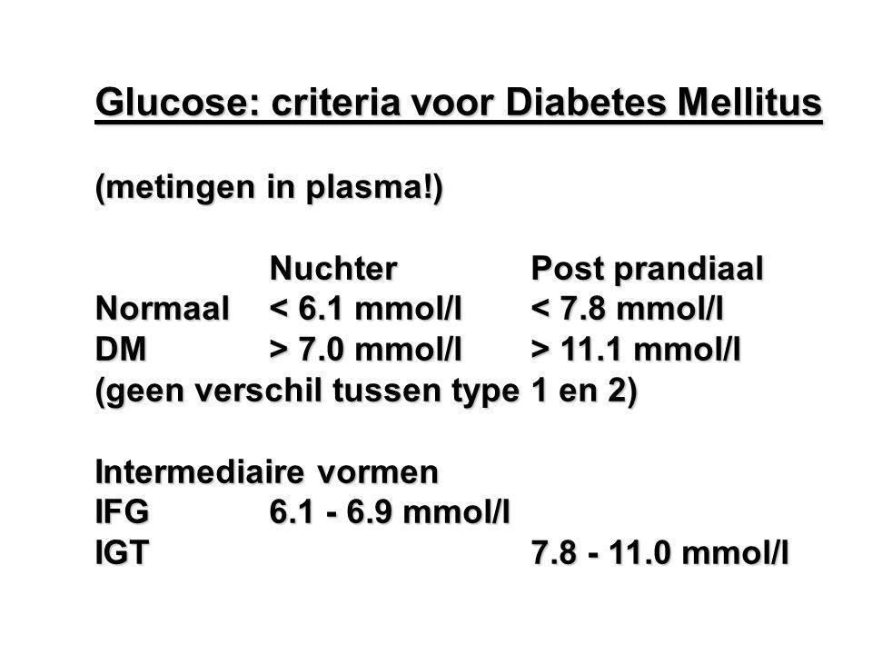 Glucose: criteria voor Diabetes Mellitus (metingen in plasma!) NuchterPost prandiaal Normaal< 6.1 mmol/l< 7.8 mmol/l DM> 7.0 mmol/l> 11.1 mmol/l (geen