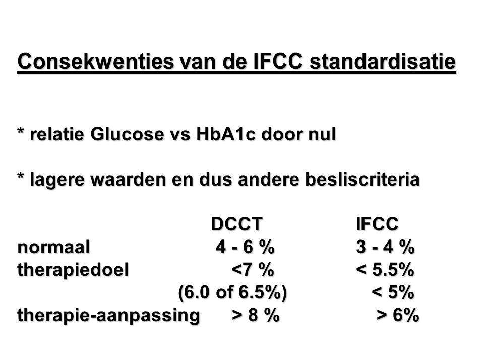 Consekwenties van de IFCC standardisatie * relatie Glucose vs HbA1c door nul * lagere waarden en dus andere besliscriteria DCCTIFCC normaal 4 - 6 %3 -