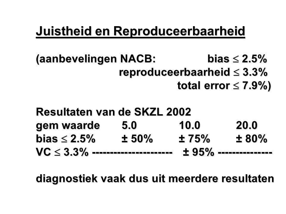 Juistheid en Reproduceerbaarheid (aanbevelingen NACB: bias  2.5% reproduceerbaarheid  3.3% reproduceerbaarheid  3.3% total error  7.9%) total erro